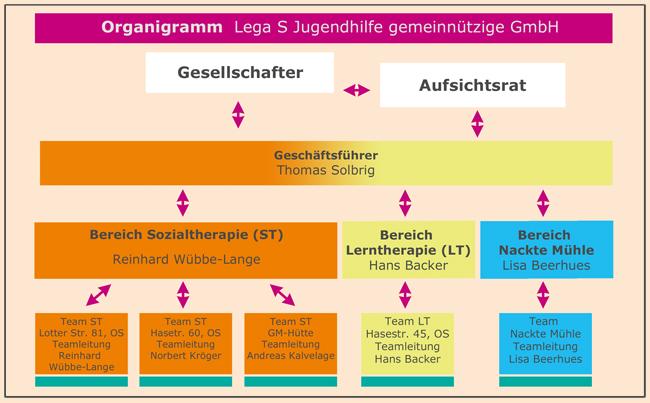 Organigramm Lega S Jugendhilfe gemeinnützige GmbH